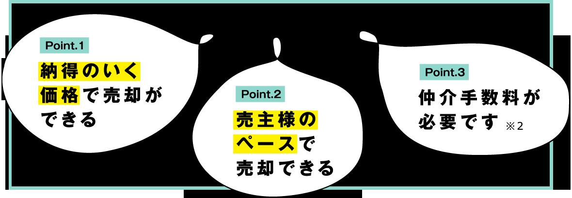 Point.1 納得のいく価格で売却ができる Point.2 売主様のペースで売却できる Point.3 仲介手数料が必要です